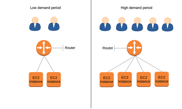 Elastic systems can dynamically add or remove resources to meet changing demand