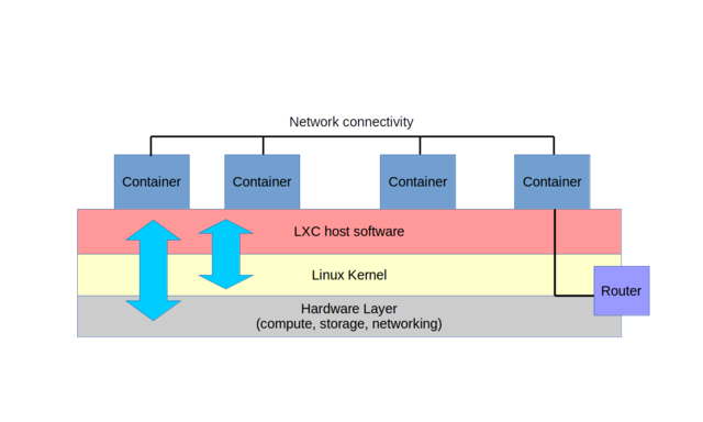 Containers live on physical host servers, sharing host resources by way of a specially modified OS kernel