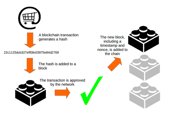 The step-by-step representation of a blockchain transaction