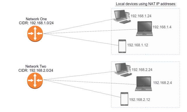 Devices attached to two separate NAT subnets in the 192.168.x network range
