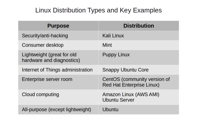 Common Linux distribution use-cases and popular examples