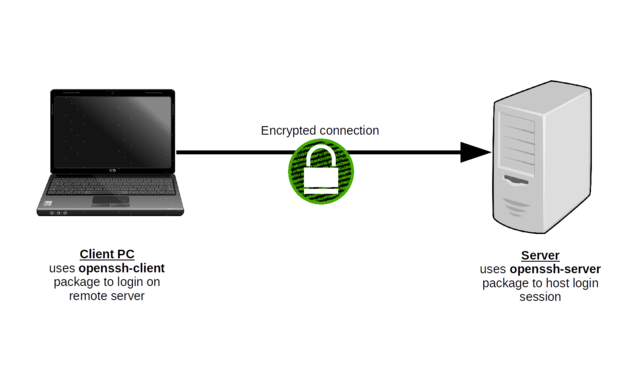 Logging in to a remote server through an encrypted SSH connection